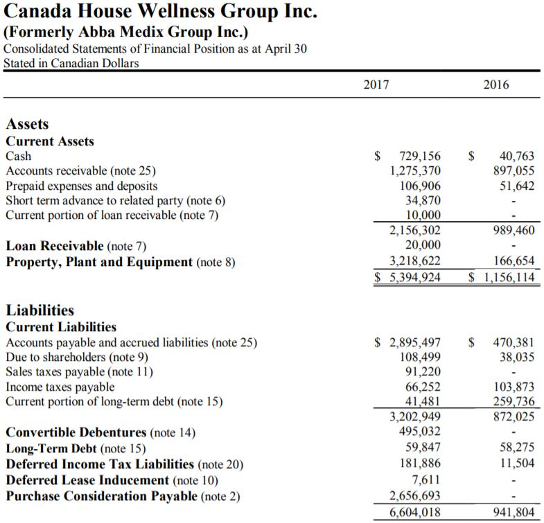 Canada House Wellness' balance sheet as of April 30, 2017.