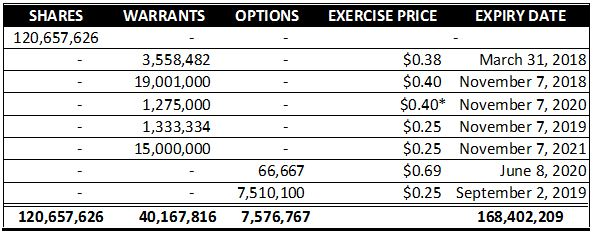 Canada House Wellness' share structure, as of November 18, 2017.