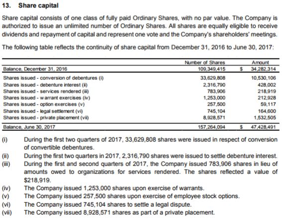 Golden Leaf Holdings outstanding share count as of June 30, 2017 interim financials.