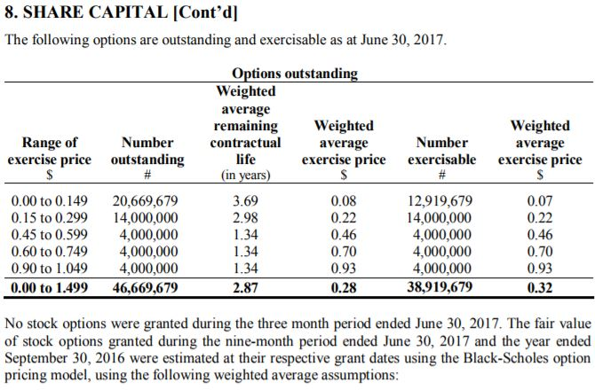 LGC Capital's open options as of June 30th, 2017. As reported in August 29th, 2017 Interim Financials.