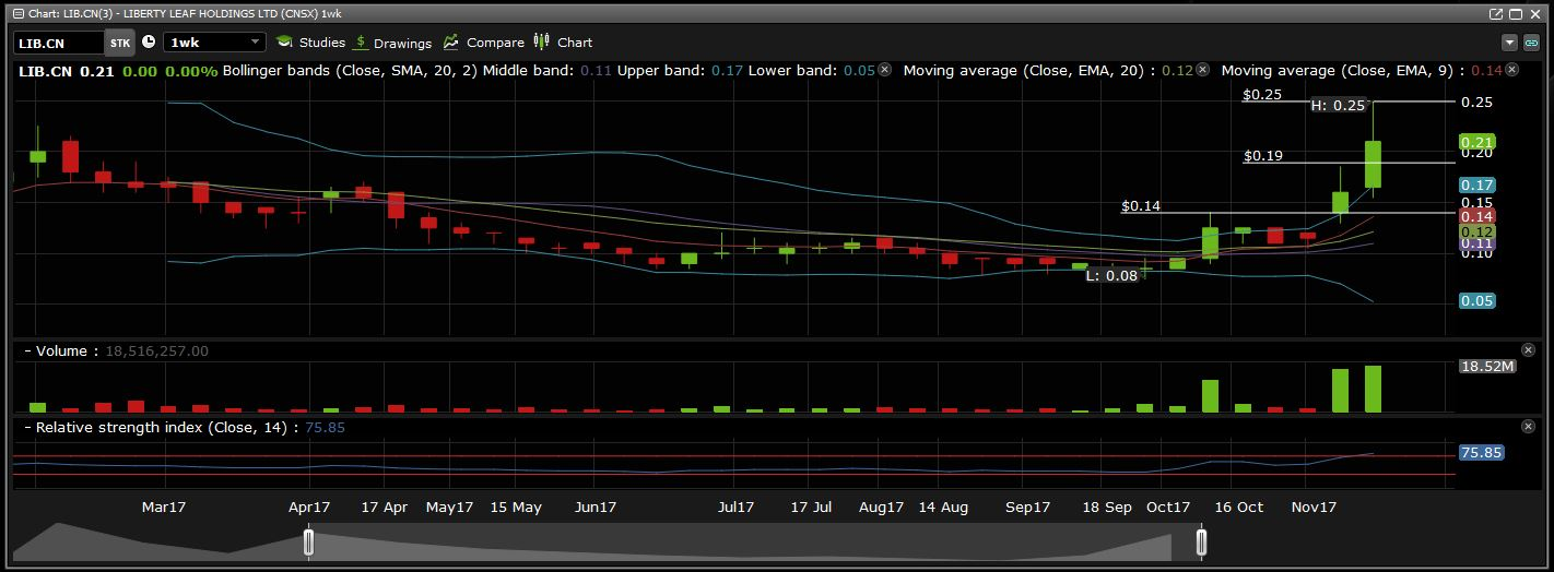 Liberty Leaf Holdings weekly chart.