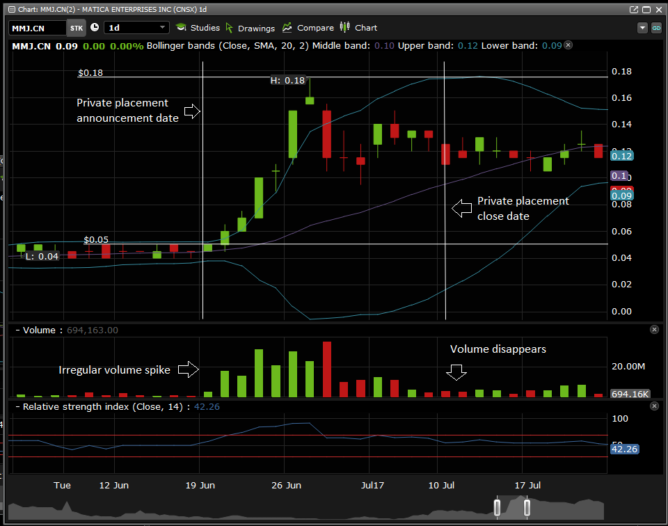 The daily chart for Matica Enterprises during the time frame it's private placement was open.