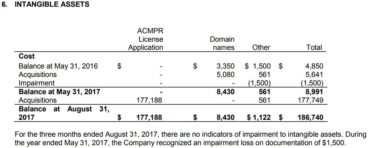 MYM Nutraceuticals Aug 31/17 interim financials, excerpt from page 10.