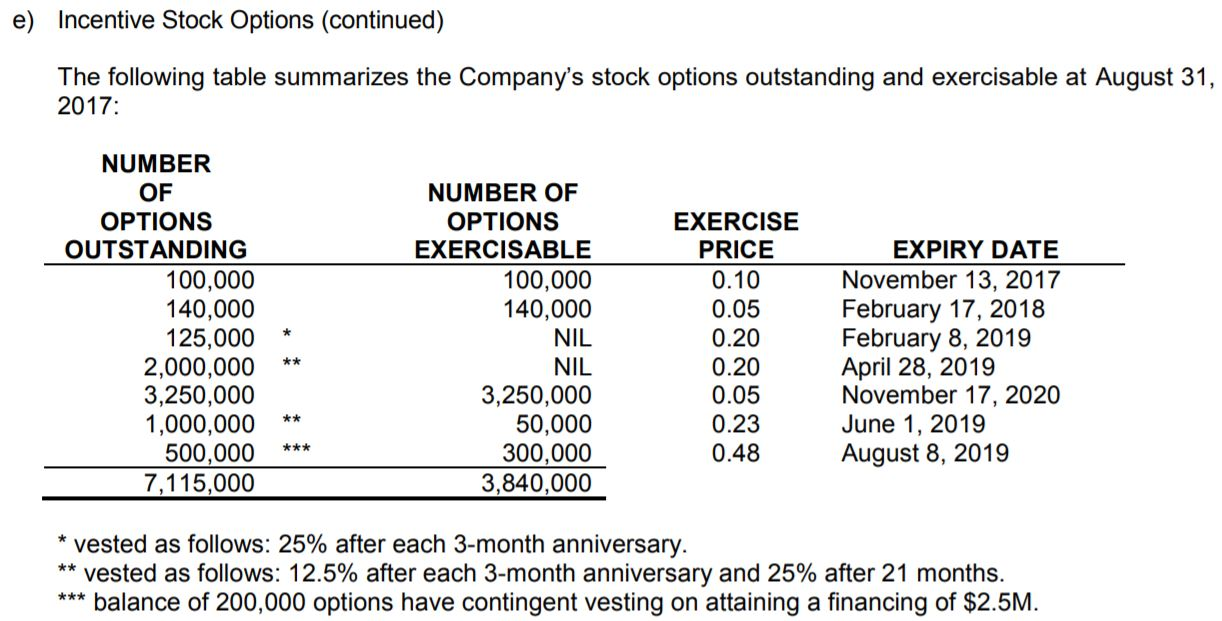 MYM Nutraceuticals options outstanding as of Aug 31, 2017