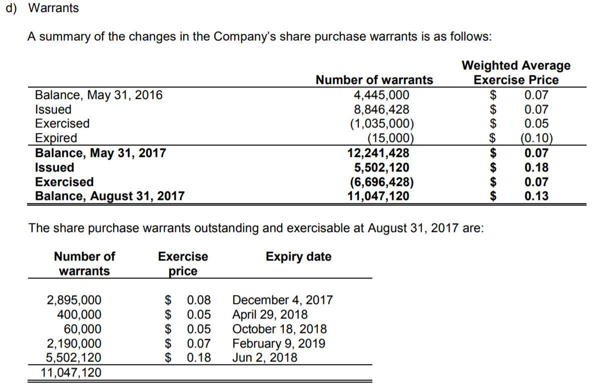 MYM Nutraceuticals warrants outstanding as of Aug 31, 2017