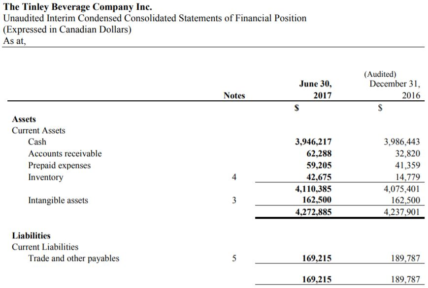 Snapshot from Tinley Beverage Co's June 30th 2017 interim financials, displaying its hordes of cash.