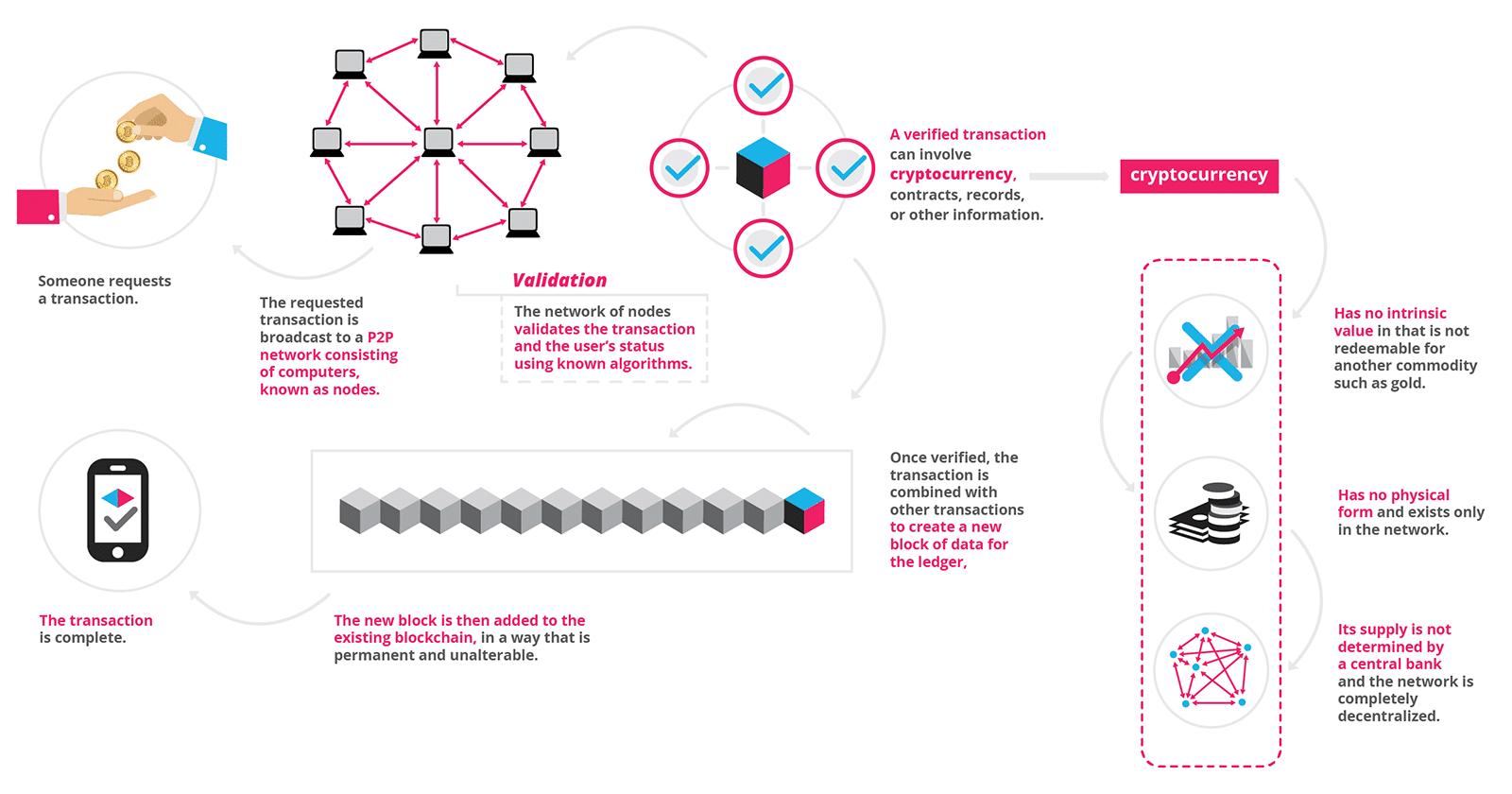 How blockchain technology works. Image via https://blockgeeks.com/guides/what-is-blockchain-technology/