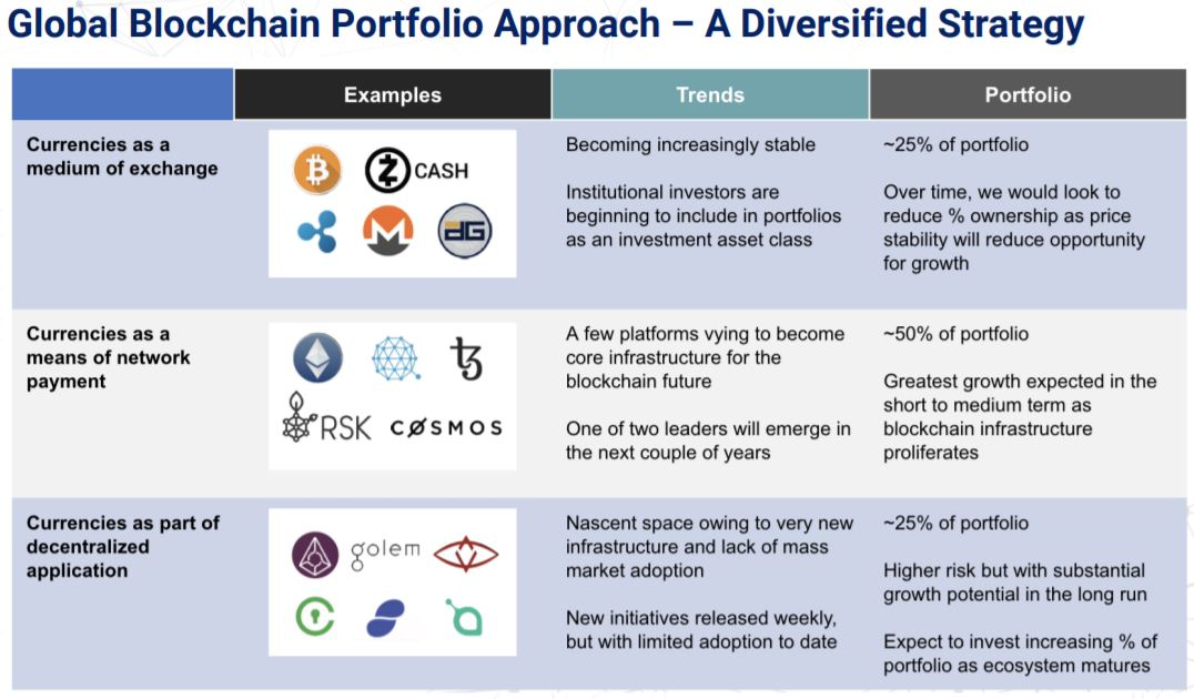 Snippet from slide 18 of the Global Blockchain investor presentation, outlining the investment focus of its blockchain division.