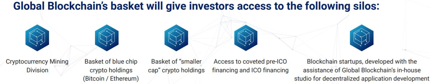 Snippet from slide 6 of Global Blockchain's investor presentation, outlining the investment focus of theh company.