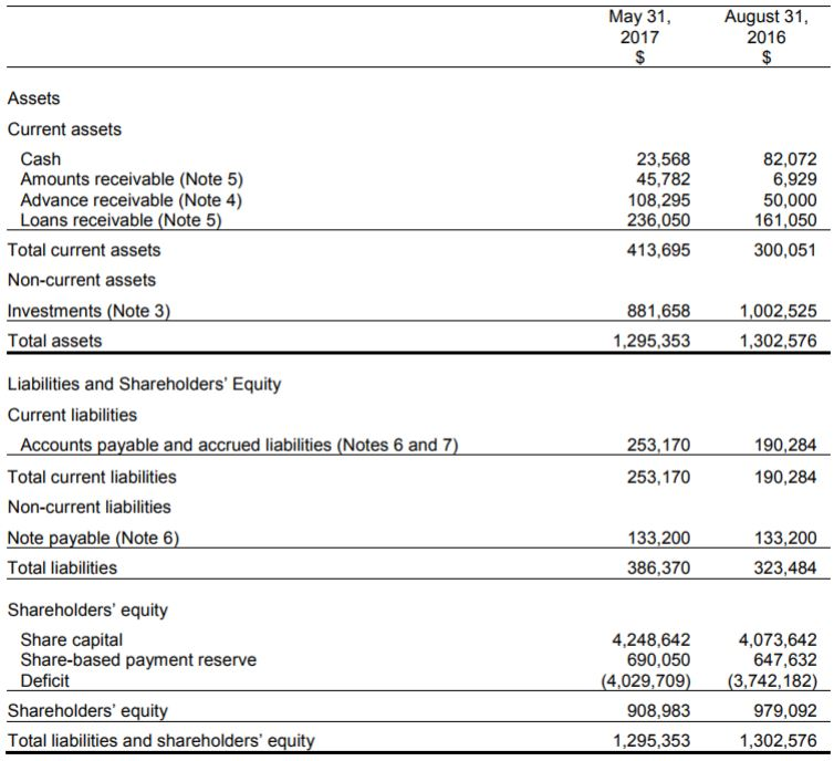 Block One's balance sheet as of May 31, 2017.