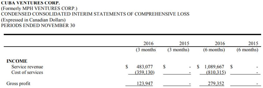 Cuba Ventures quarterly revenue for Q2 2017 as per interim finncials filed January 31, 2017.