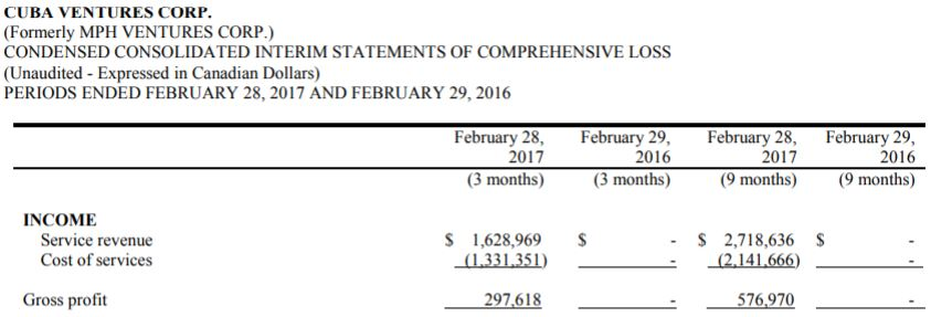 Cuba Ventures quarterly revenue for Q3 2017 as per interim financials filed April 28, 2017.