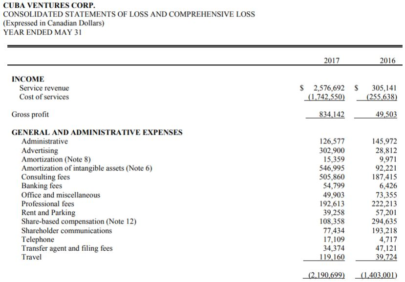 Cuba Ventures' revenues for the previous fiscal year.