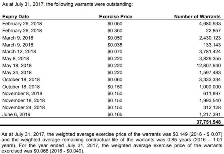 Nutritional High's outstanding warrants as of July 31, 2017.