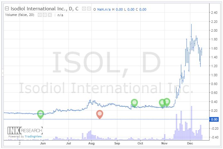 Isodiol International's insider activity plotted on a chart. Provided via Canadian Insider.
