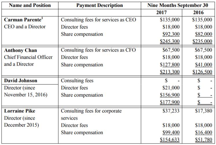 New Age Farm's management total compensation.