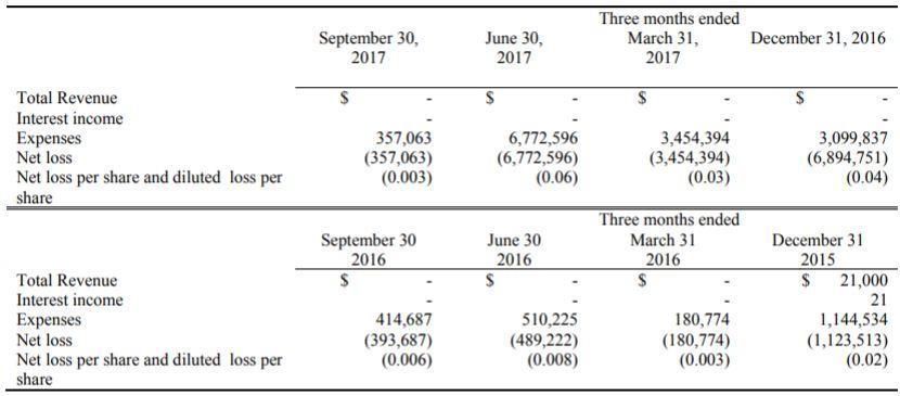 New Age Farm's quarterly figures as of September 30, 2017.