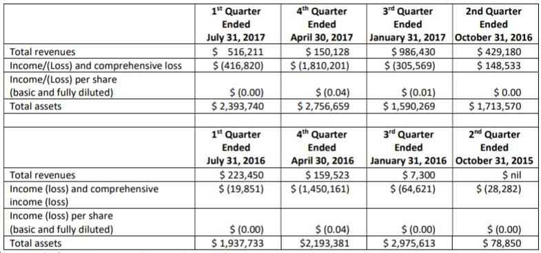 Quadron Cannatech's quarter by quarter revenues as of the July 31 MD&A.