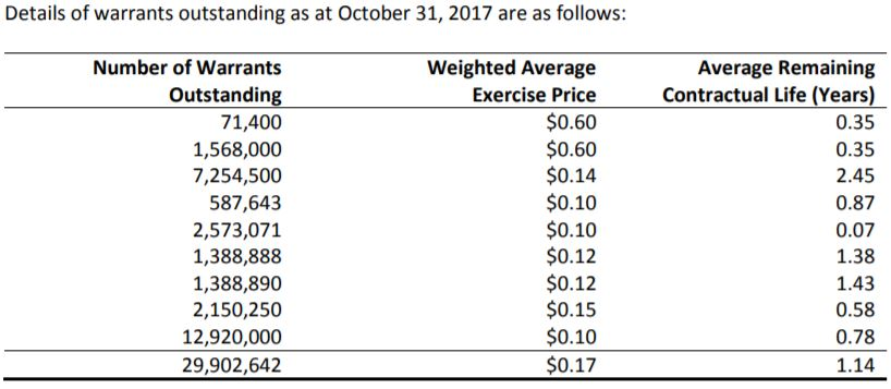 American Potash's outstanding warrants as of October 31, 2017.