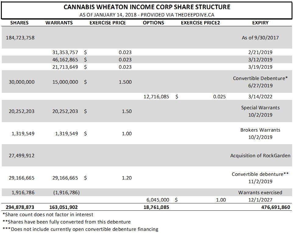 Estimated share structure of Cannabis Wheaton Income Corp