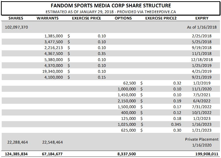 The estimated share structure of Fandom Sports as of January 29, 2018.
