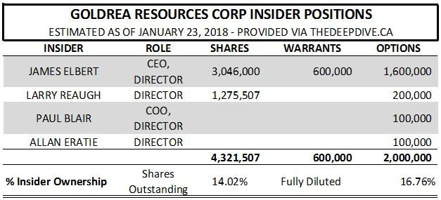 Estimated insider positions of Goldrea Resource as of January 23, 2018.