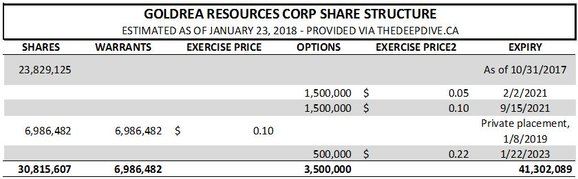 Goldrea Resources share structure as of January 23, 2018.