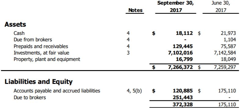 ThreeD Capital's balance sheet as of September 30, 2017.