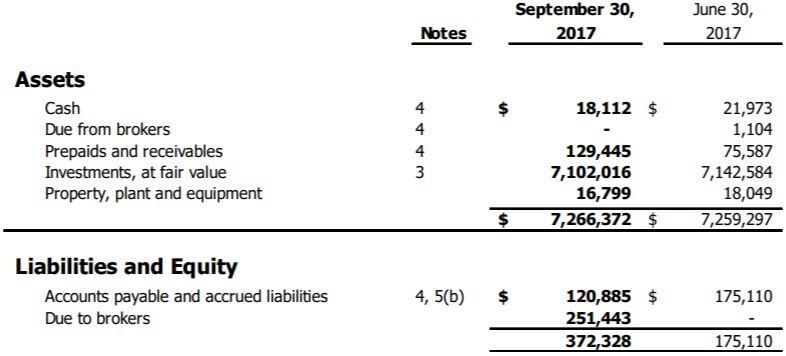 ThreeD Capital's balance sheet as of September 30, 2017.