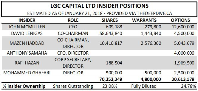 LGC Capital insider positions as of January 21, 2018.