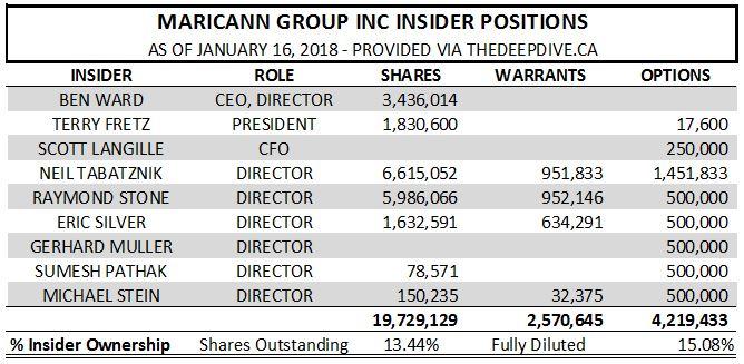 MariCann insider positions