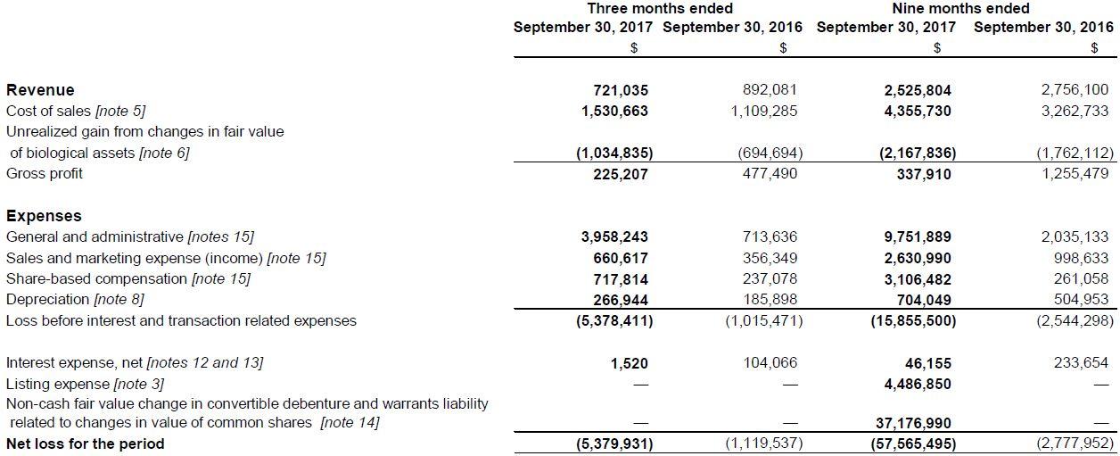 Maricann's revenues as of September 30, 2017.