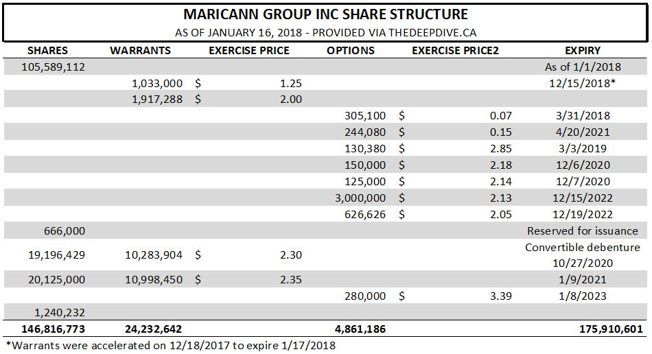 Maricann's share structure as of January 17, 2018.