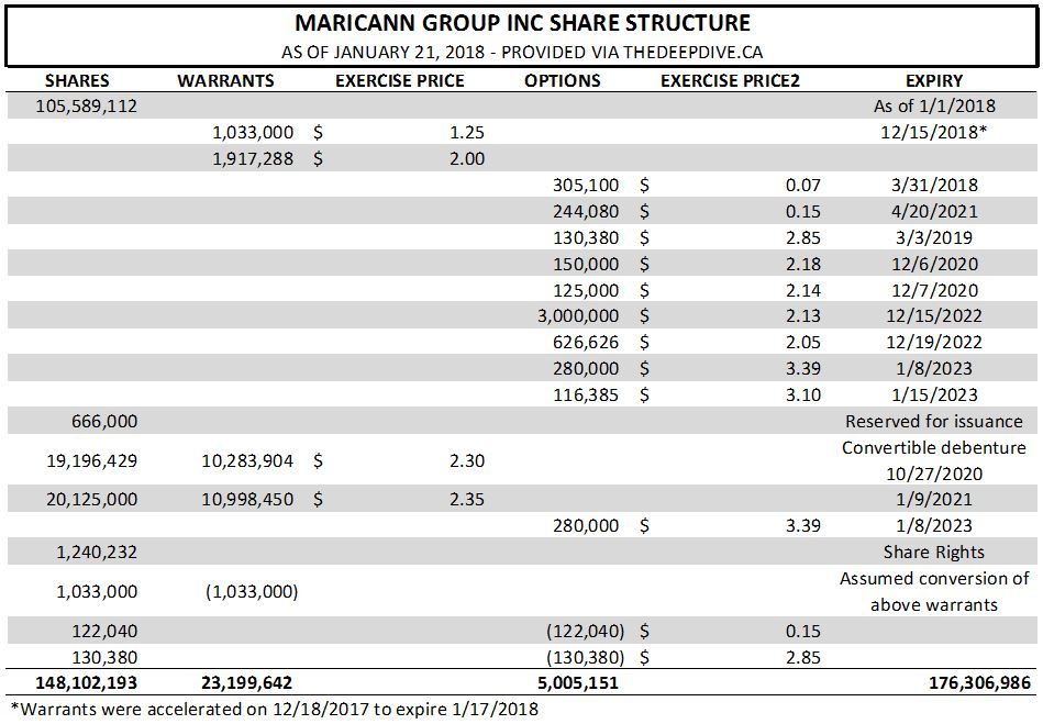 Maricann Group's share structure as of January 21, 2018.
