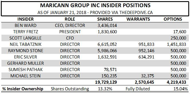 Maricann's insider positions as of January 21, 2018.
