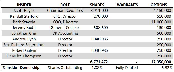 Current insider positions of MPX Bioceuticals as of January 1, 2018