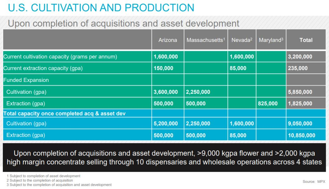 Annual production capacity for MPX Bioceuticals. Sourced via slide 12 of the investor presentation.
