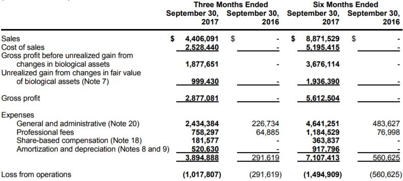 MPX Bioceutical revenues as of September 30, 2017.