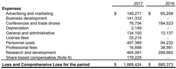 Patriot One Technologies revenues for quarter end October 31, 2017.