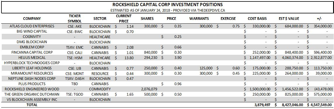 Estimated holdings of Rockshield Capital Corp as of January 24, 2018.