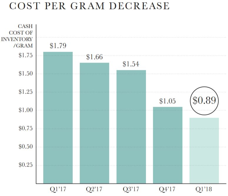 The Hydropothecary's current cost per gram of production.