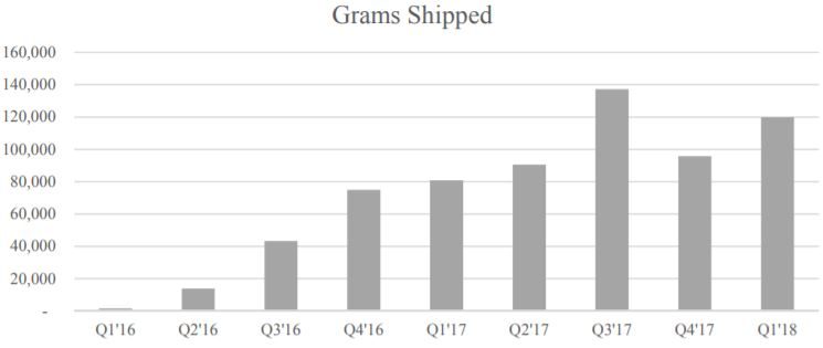 Hydropothecary's trend for grams shipped.