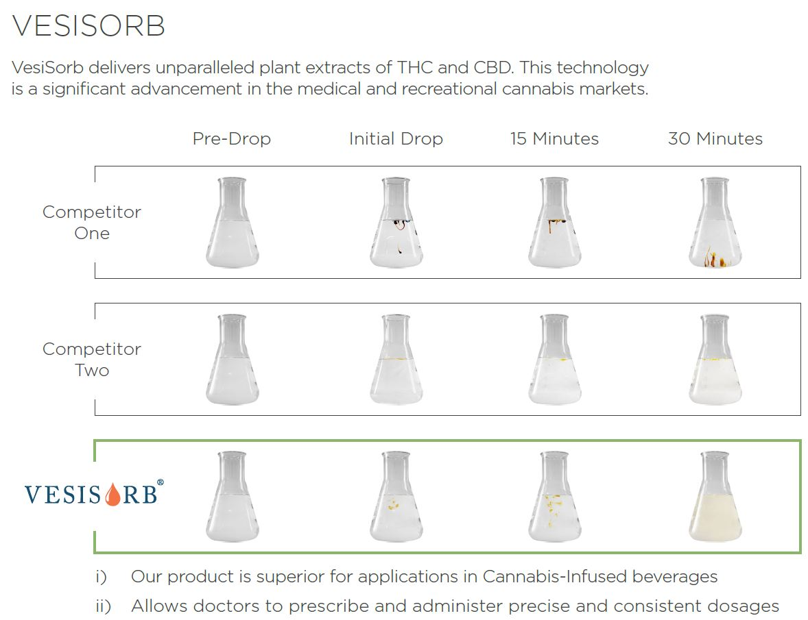 NanoLeaf Technologies industry comparables for its flagship product Vesisorb.