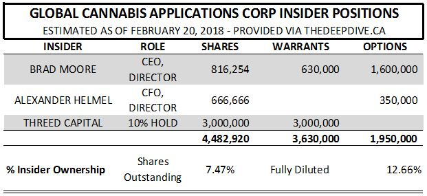 Estimated insider positions in Global Cannabis Applications