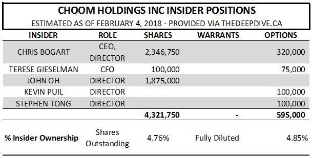 Choom Holdings' estimated insider positions as of February 4, 2018.
