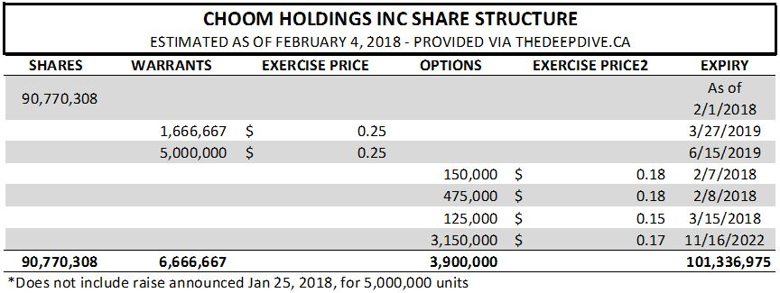 The estimated share structure of Choom Holdings as of February 4, 2018.
