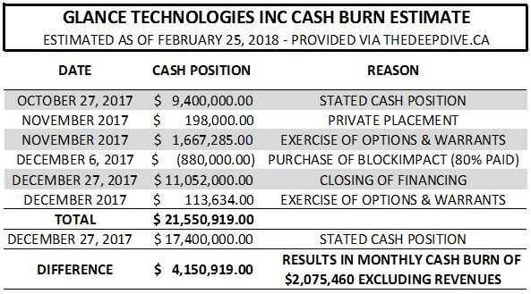 Glance Technologies cash burn for Oct 27 - Dec 27, 2017.