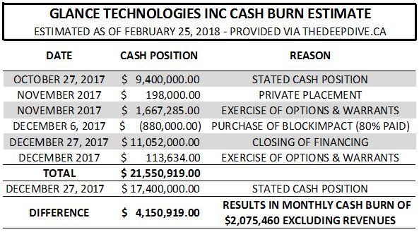Glance Technologies cash burn for Oct 27 - Dec 27, 2017.