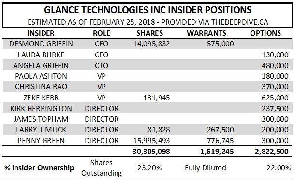 Glance Technologies estimated insider positions as of February 25, 2018.