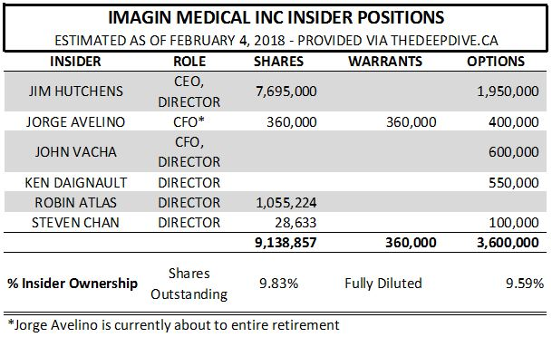 The estimated insider positions of Imagin Medical as of February 4, 2018.